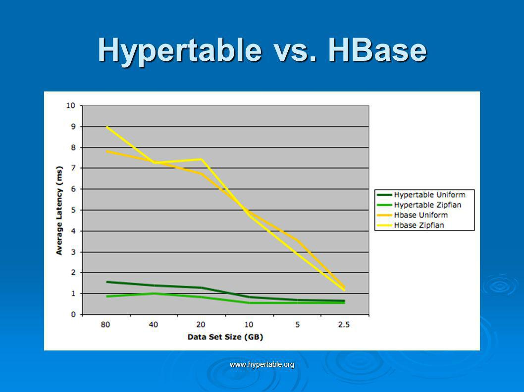 Hypertable vs. HBase www.hypertable.org