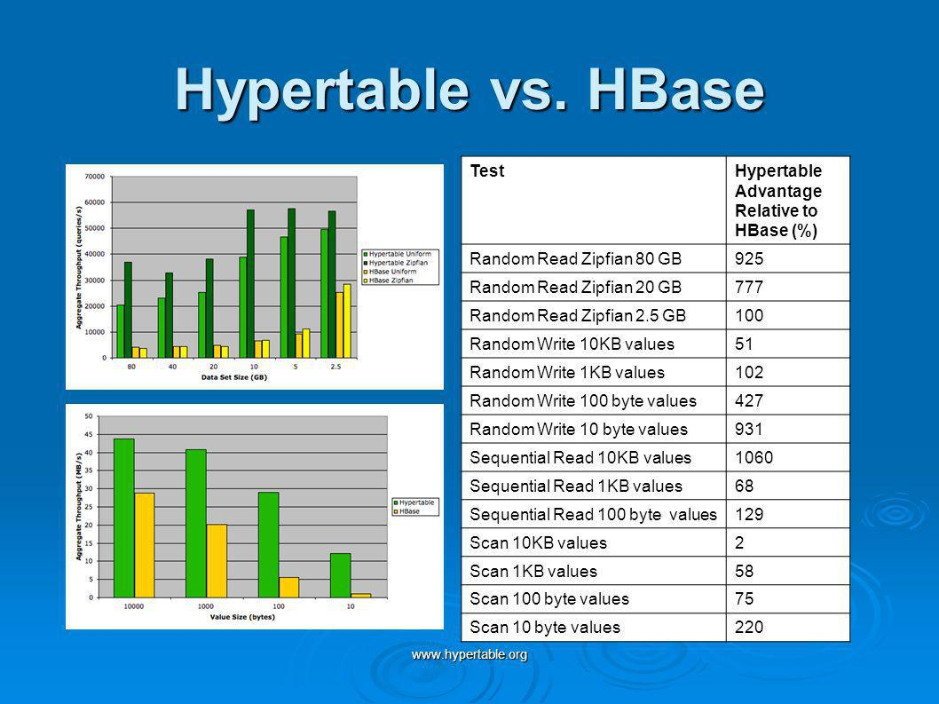Hypertable vs. HBase Test Hypertable Advantage Relative to HBase (%)