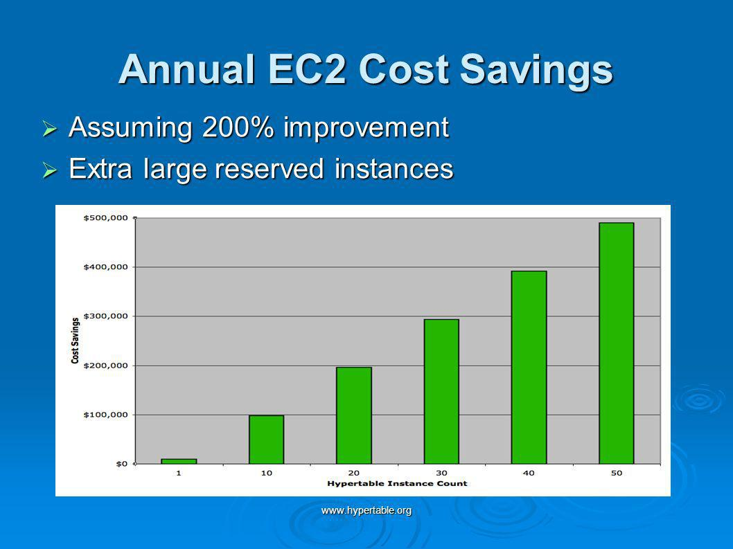 Annual EC2 Cost Savings Assuming 200% improvement