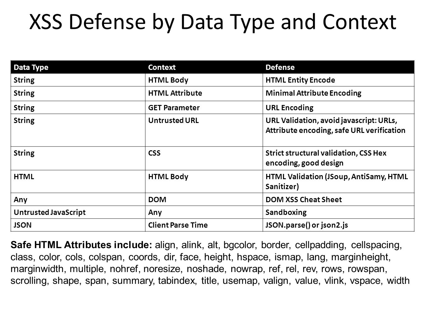 XSS Defense by Data Type and Context