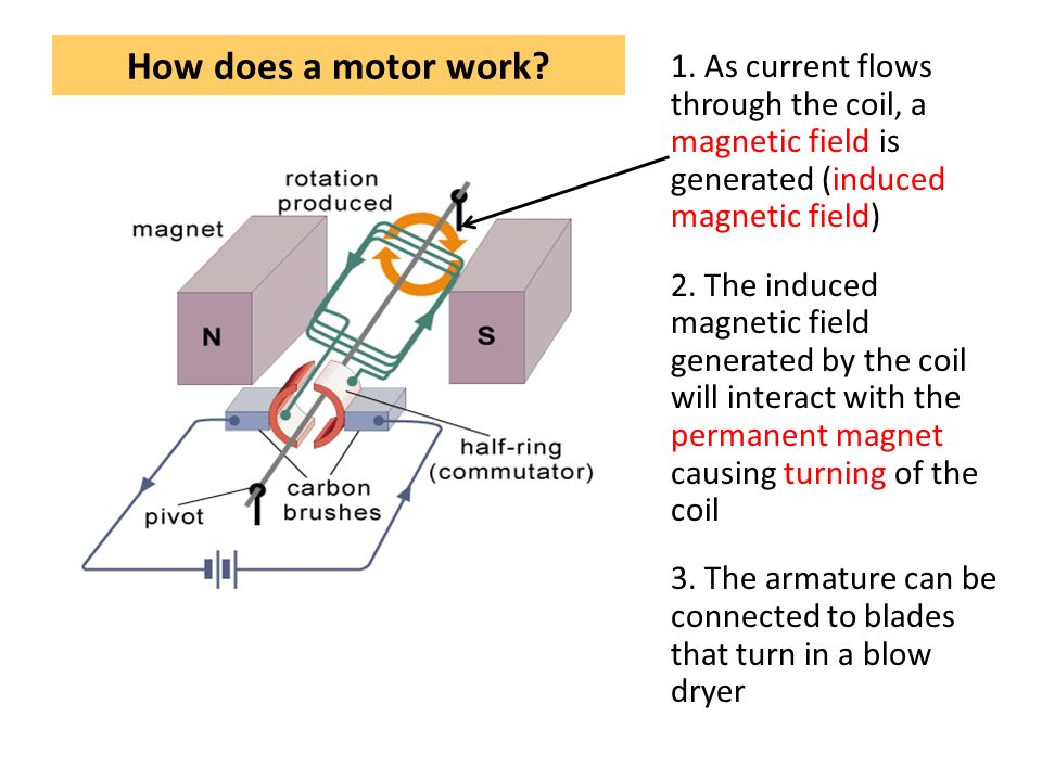 Topic 4 motors and generators ppt video online download for How does a simple electric motor work
