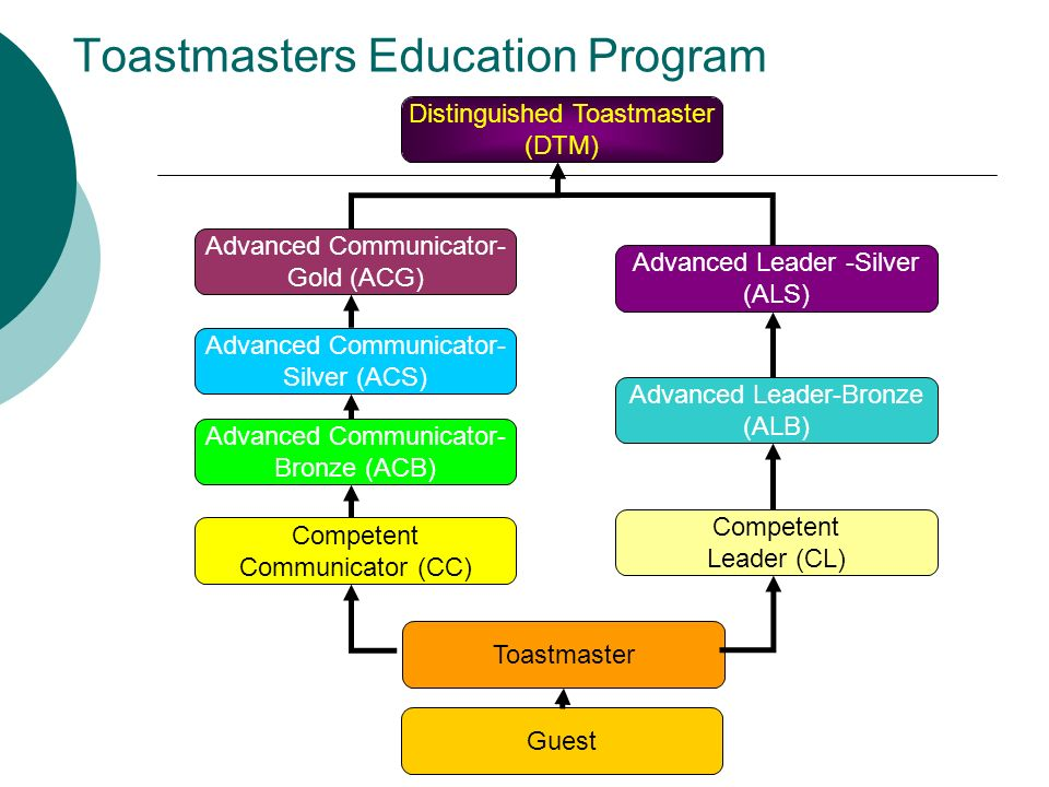 Toastmasters Education Program