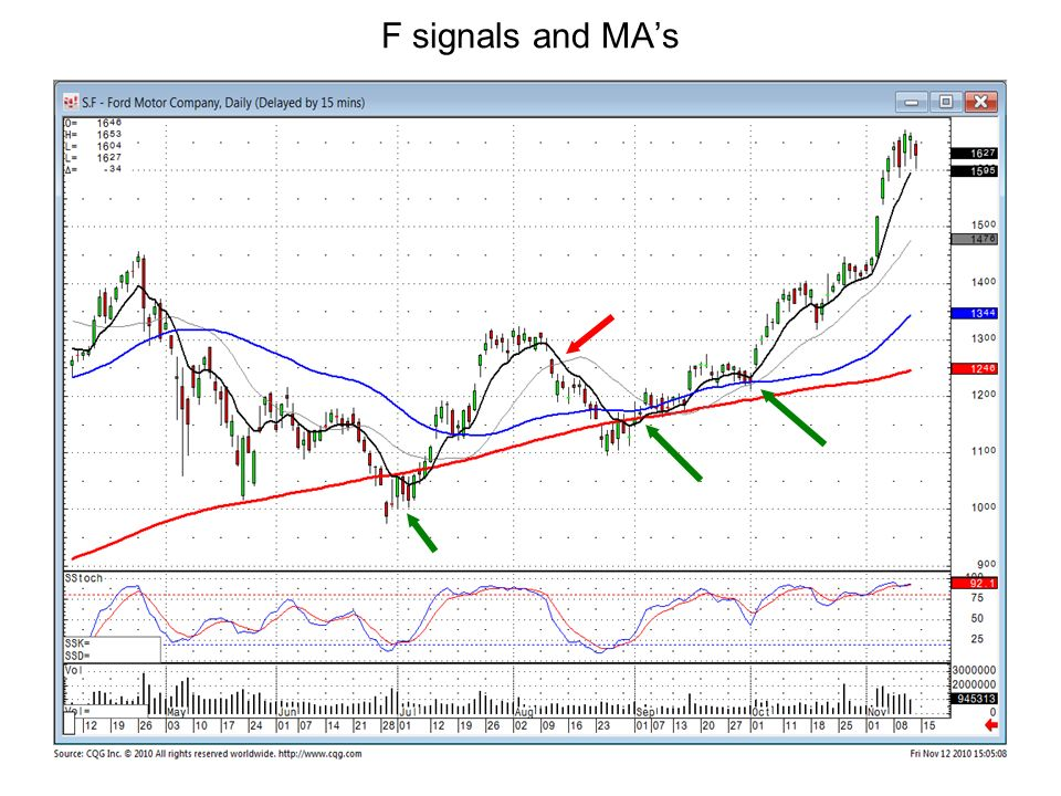 F signals and MA's