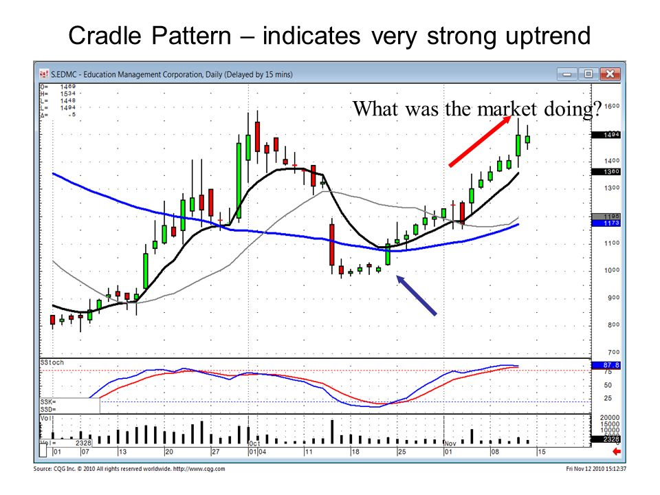 Cradle Pattern – indicates very strong uptrend