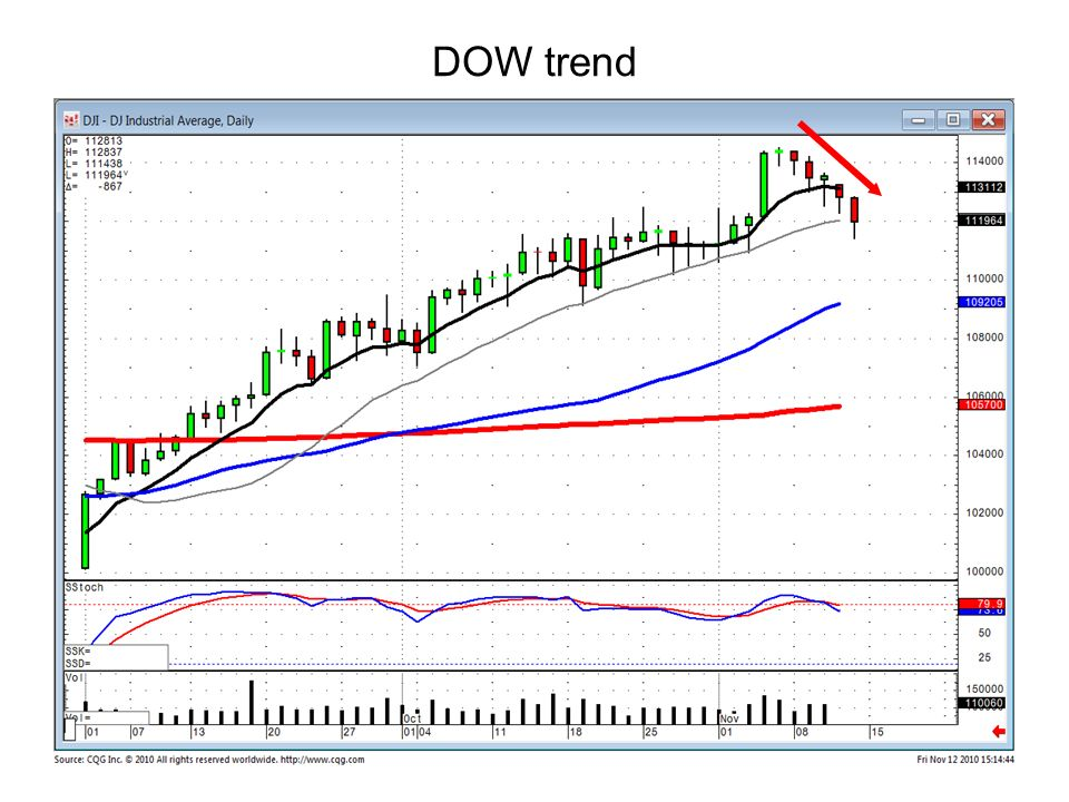 DOW trend