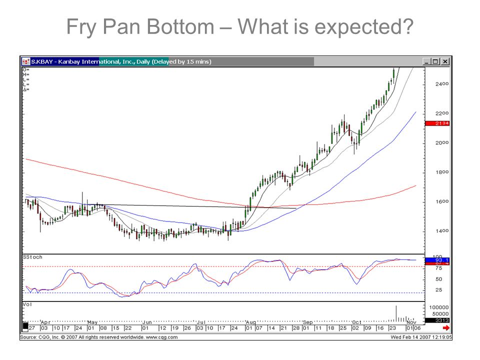Fry Pan Bottom – What is expected