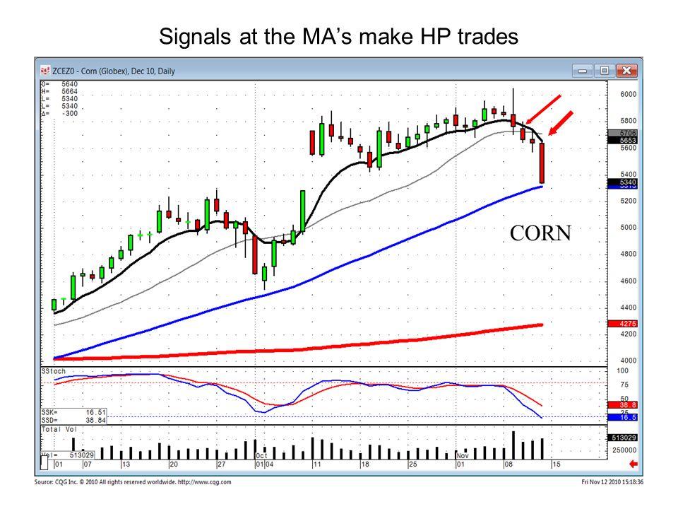 Signals at the MA's make HP trades