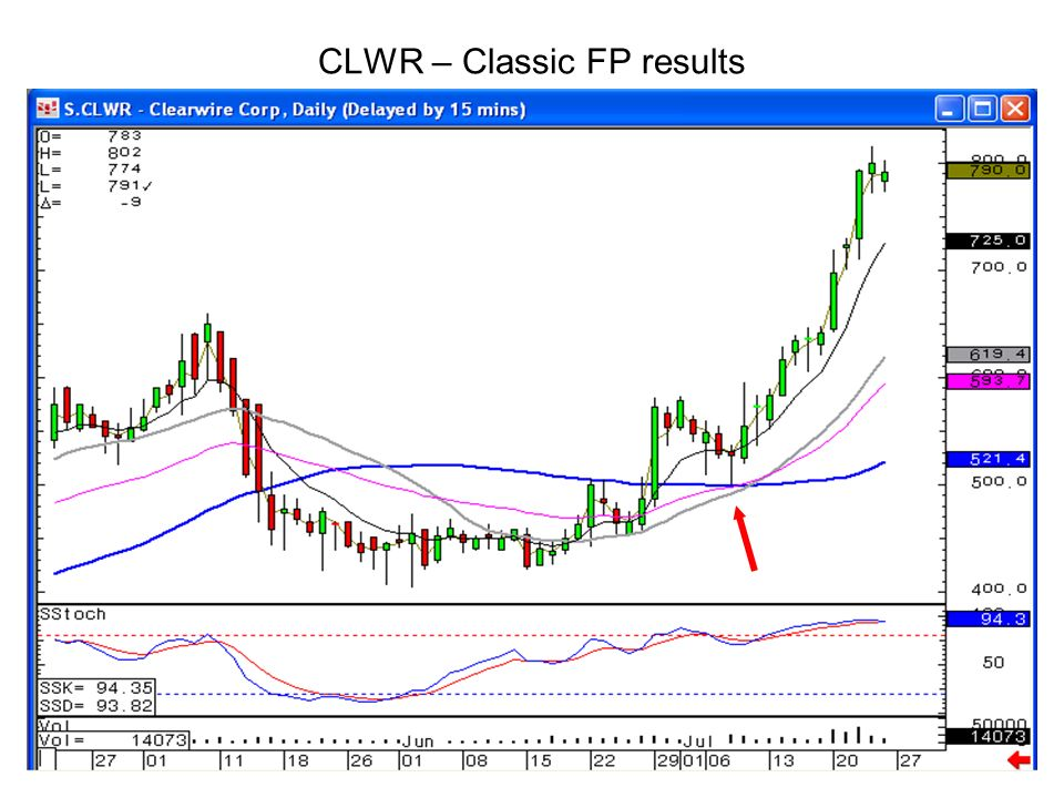 CLWR – Classic FP results