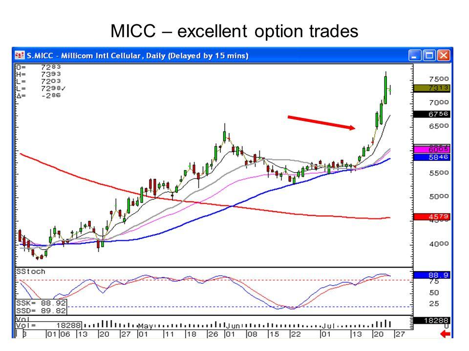 MICC – excellent option trades