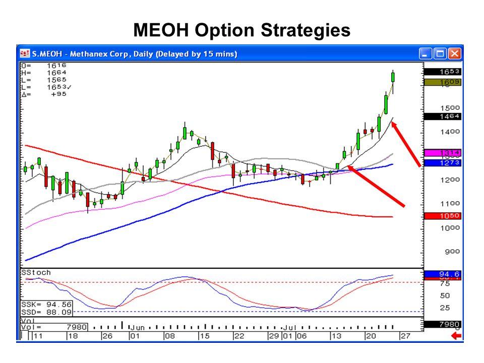MEOH Option Strategies