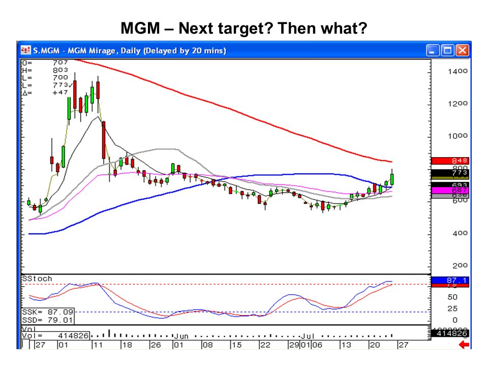 MGM – Next target Then what