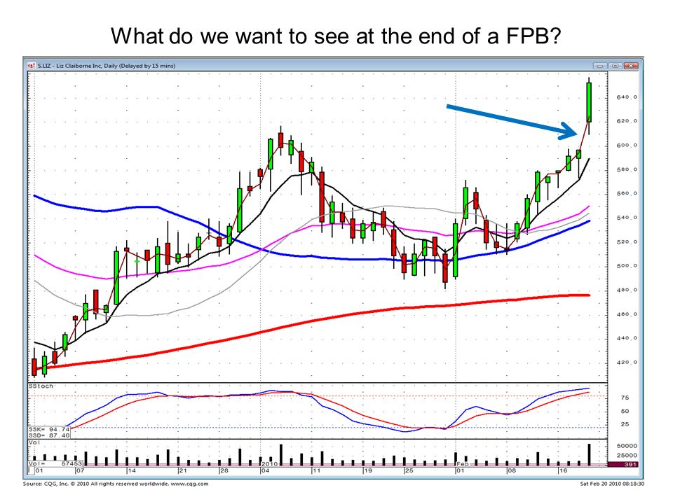 What do we want to see at the end of a FPB