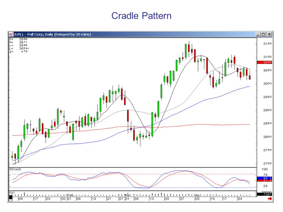 Cradle Pattern