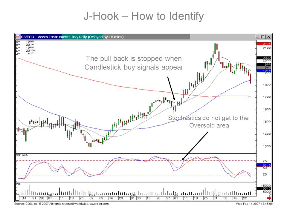 J-Hook – How to Identify