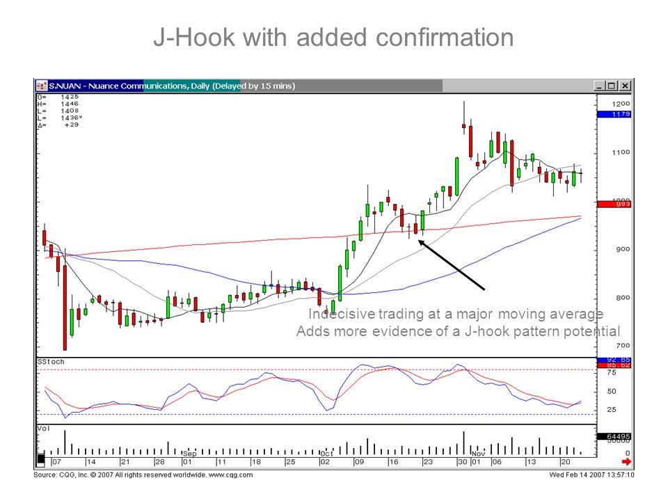 J-Hook with added confirmation