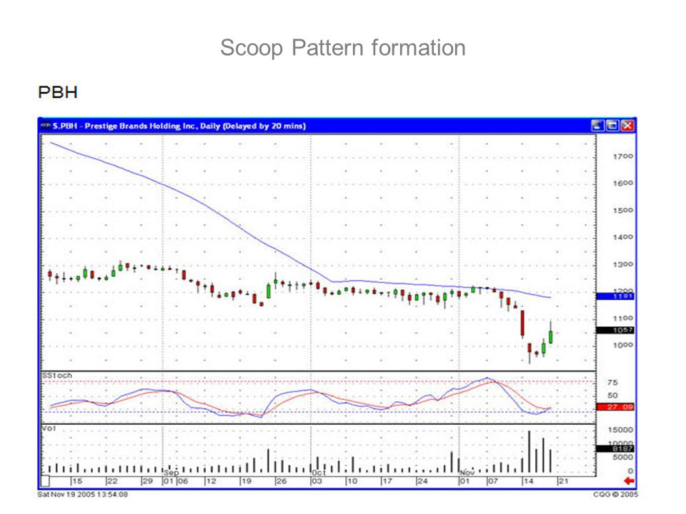Scoop Pattern formation