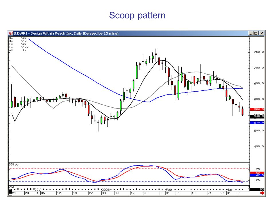 Scoop pattern