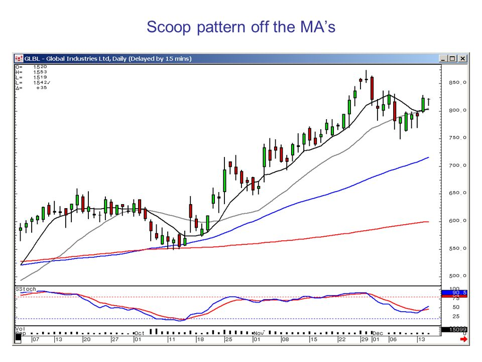 Scoop pattern off the MA's