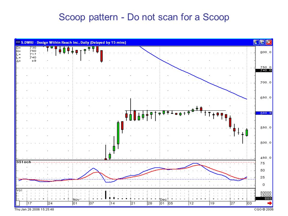 Scoop pattern - Do not scan for a Scoop