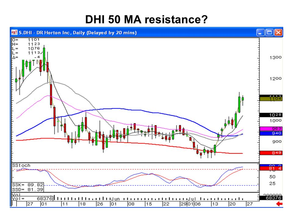 DHI 50 MA resistance