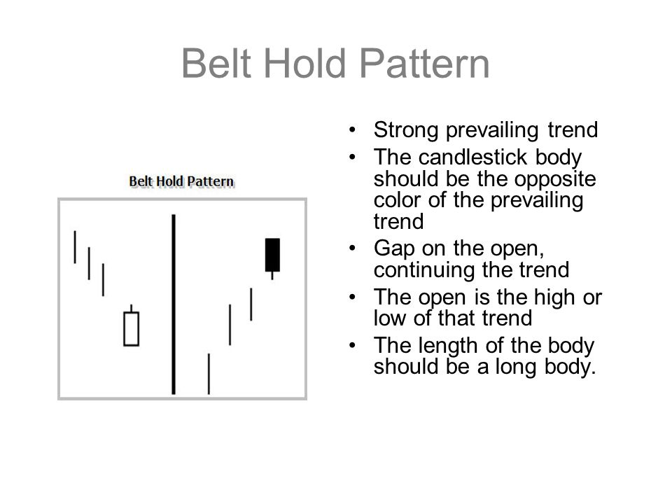 Belt Hold Pattern Strong prevailing trend