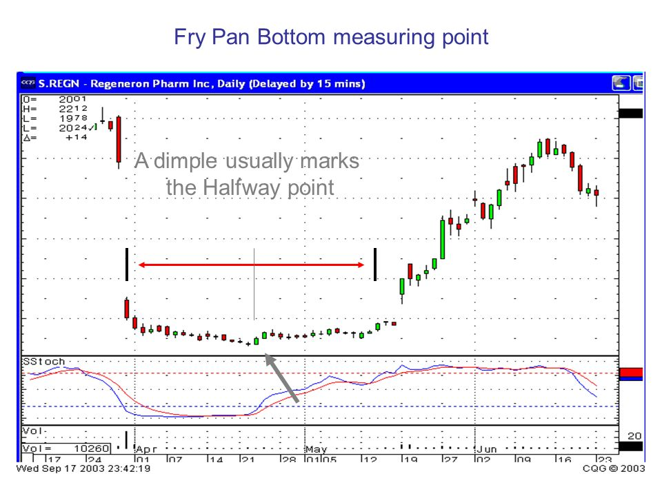 Fry Pan Bottom measuring point