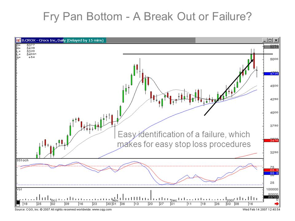 Fry Pan Bottom - A Break Out or Failure