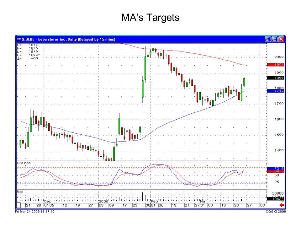 MA's Targets