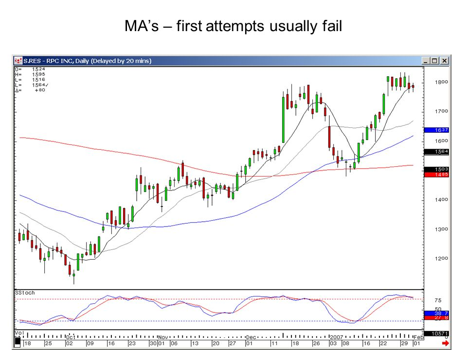 MA's – first attempts usually fail