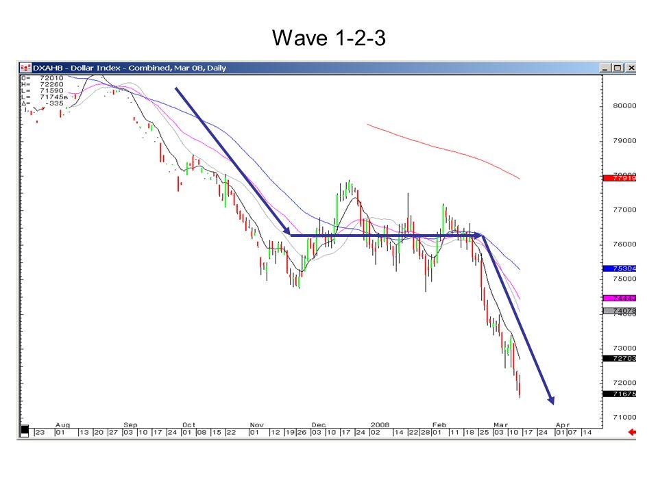 Wave 1-2-3