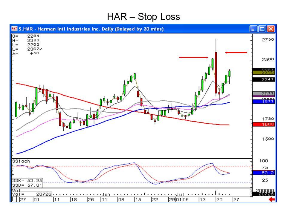 HAR – Stop Loss