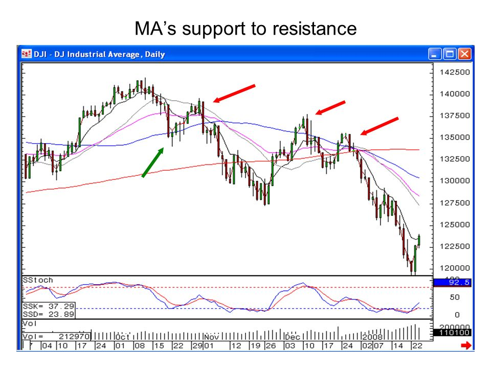 MA's support to resistance