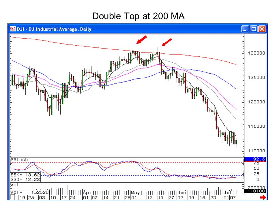 Double Top at 200 MA