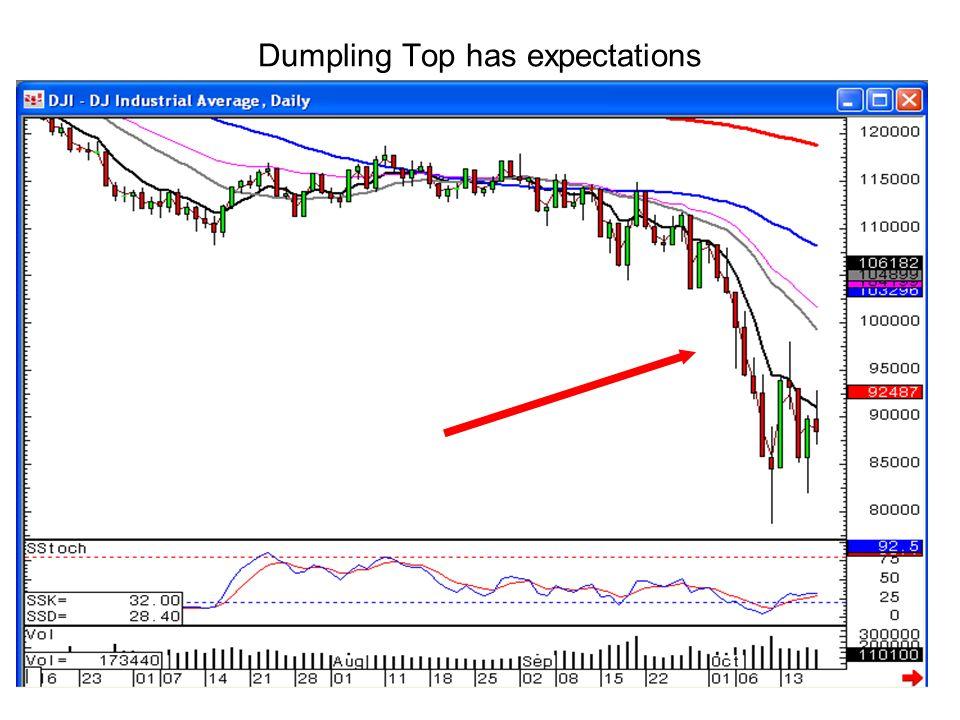Dumpling Top has expectations