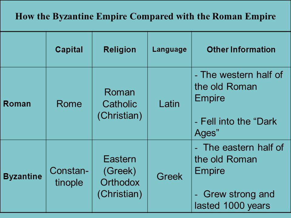 How the Byzantine Empire Compared with the Roman Empire