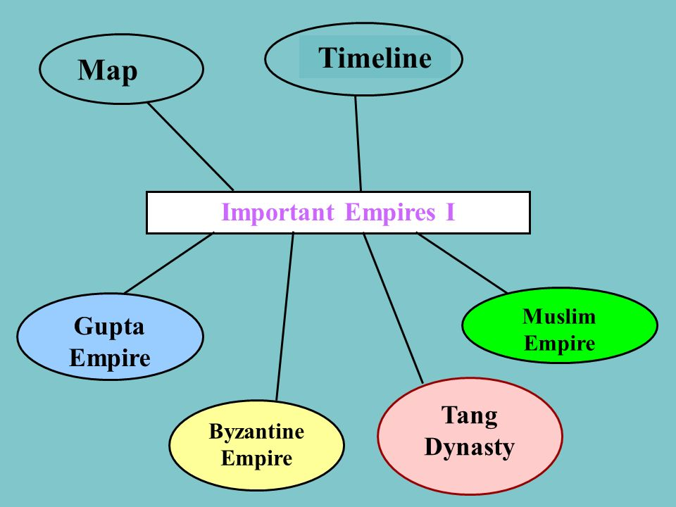 Timeline Map Important Empires I Gupta Empire Tang Dynasty