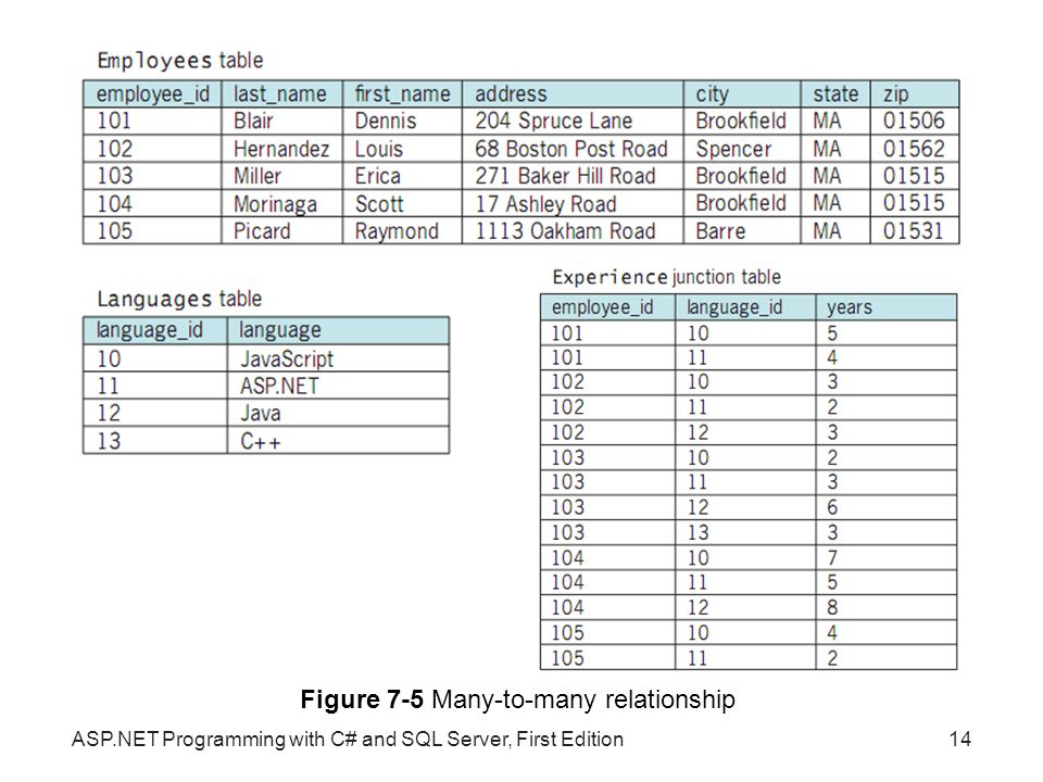 Figure 7-5 Many-to-many relationship