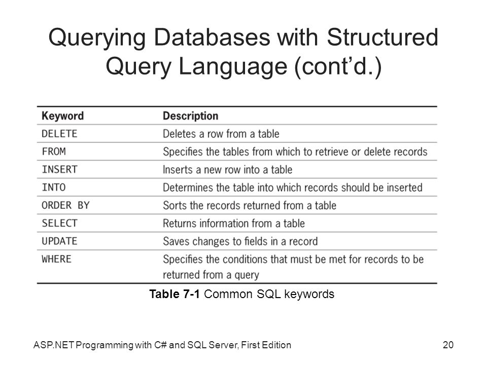 Querying Databases with Structured Query Language (cont'd.)
