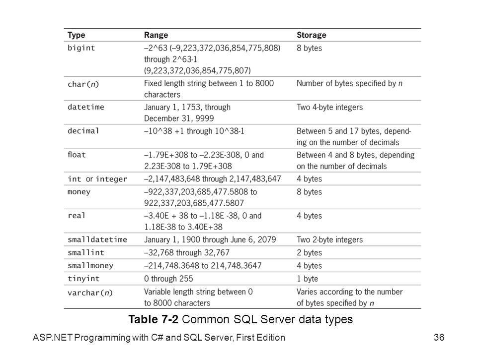 Table 7-2 Common SQL Server data types