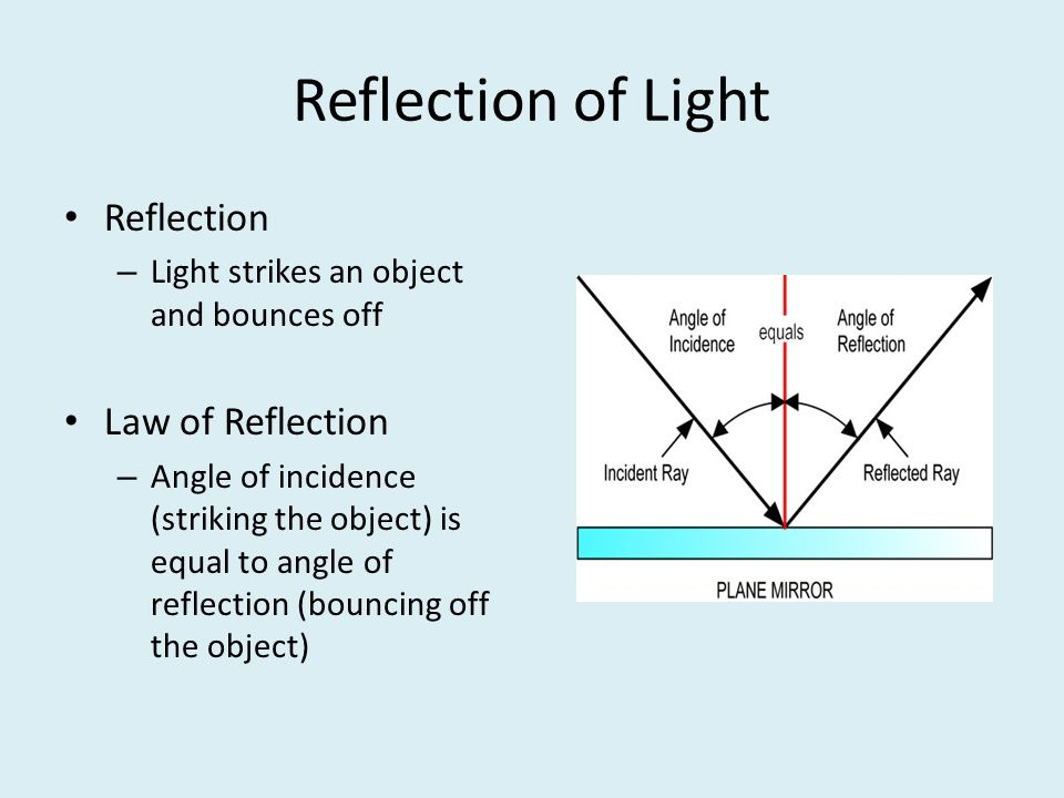 Reflection of Light Reflection Law of Reflection