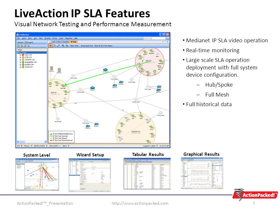 LiveAction IP SLA Features