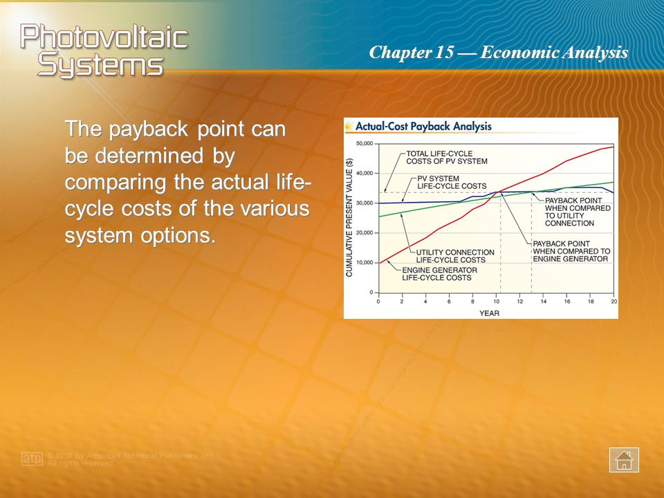 The payback point can be determined by comparing the actual life-cycle costs of the various system options.