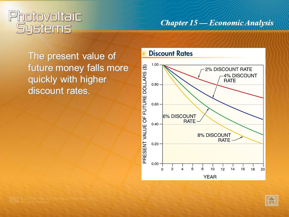 The present value of future money falls more quickly with higher discount rates.