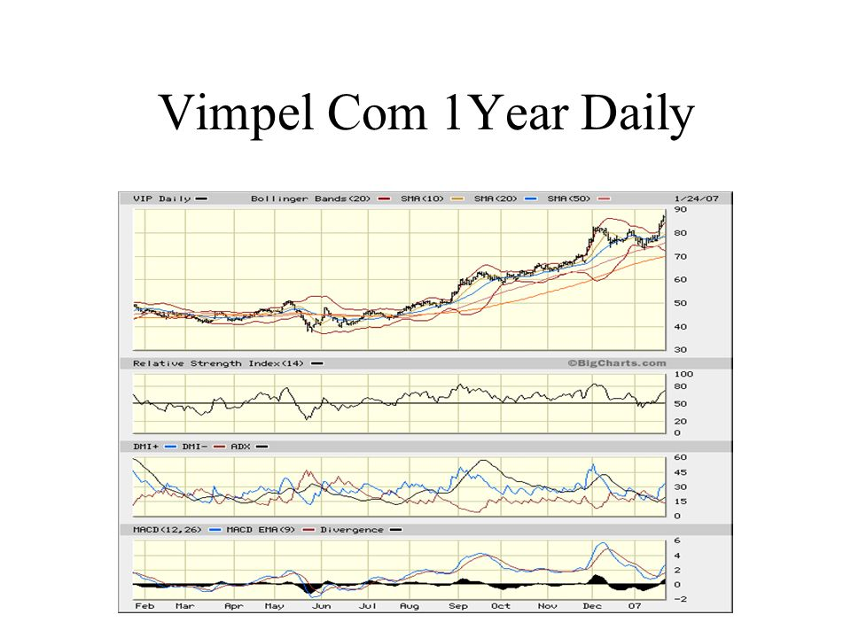 Vimpel Com 1Year Daily