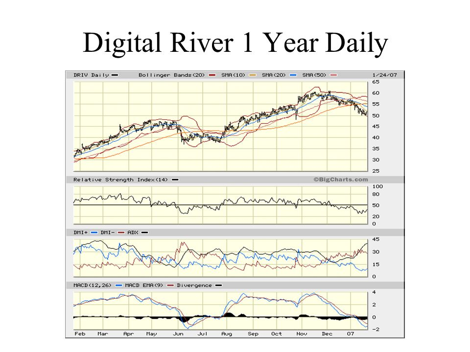 Digital River 1 Year Daily