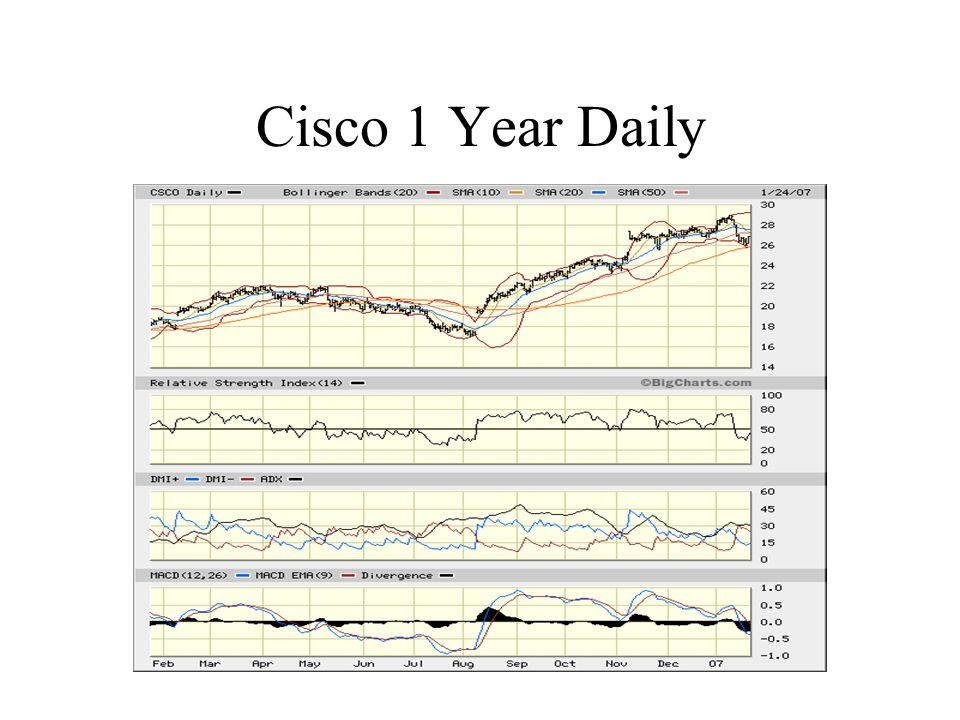 Cisco 1 Year Daily