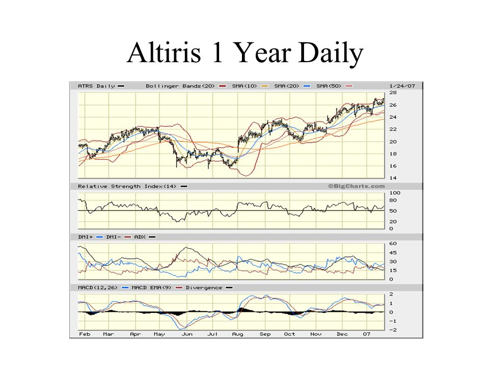 Altiris 1 Year Daily