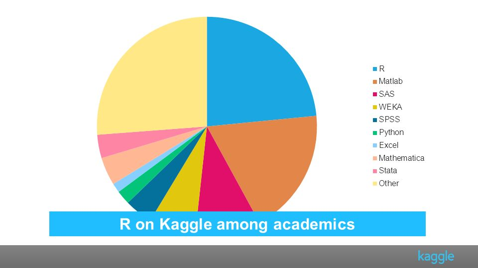 R on Kaggle among academics