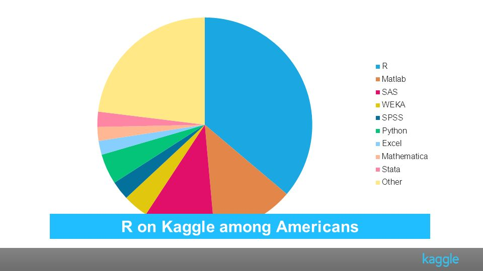 R on Kaggle among Americans