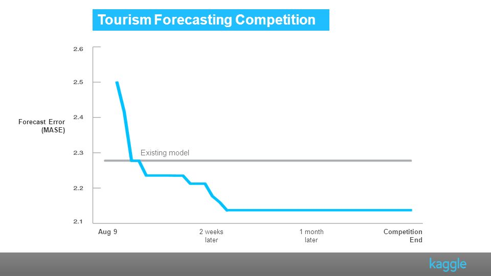 Tourism Forecasting Competition